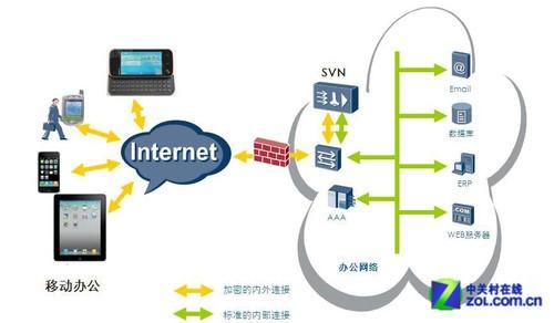 移动远程办公安全 华为SVN2000大解密