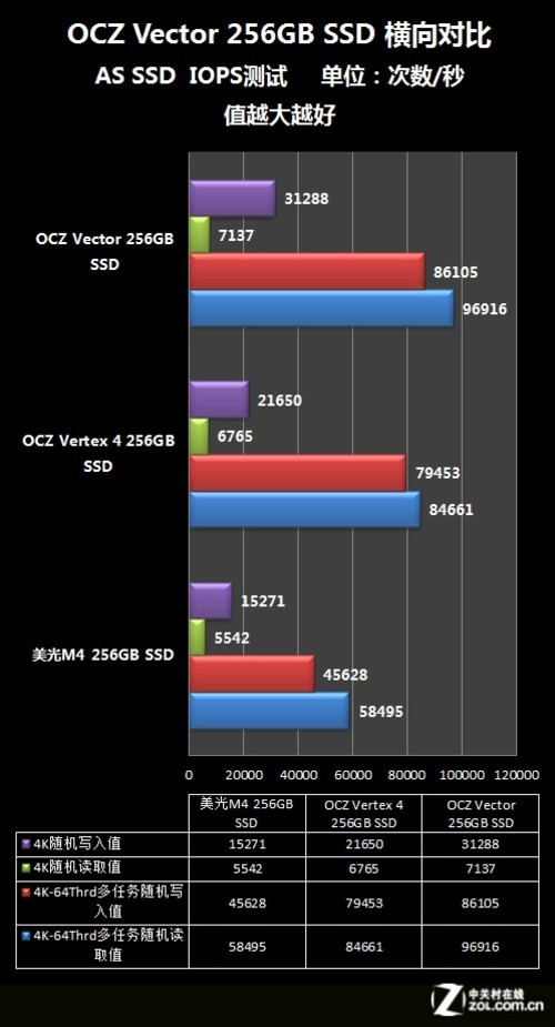  OCZ Vector SSD 