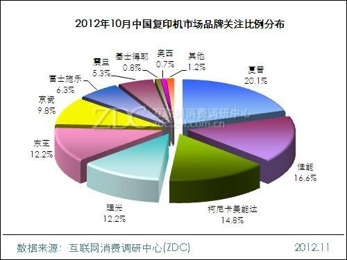 2012年10月中国复印机市场分析报告