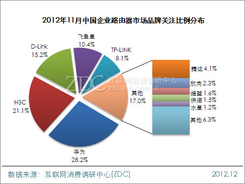 2012年11月中国企业路由器市场分析报告