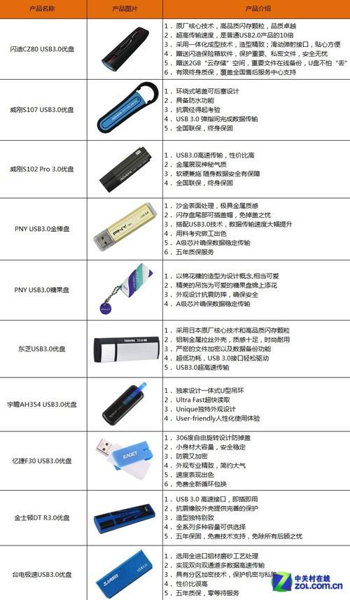 各凭本事 15款2012上市USB3.0优盘横评