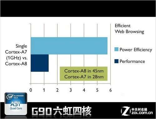专注能效 六虹G90四核平板打造超长续航
