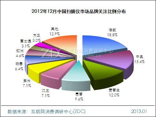 2012年12月中国扫描仪市场分析报告