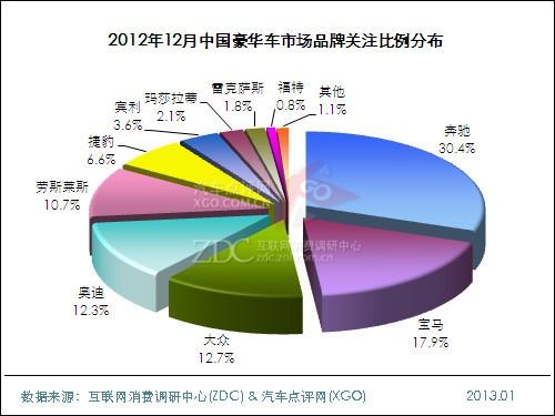 2012年12月中国豪华车市场分析报告