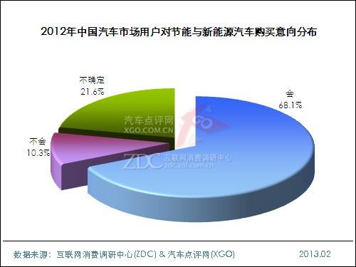 2012年中国汽车市场用户对节能与新能源汽车