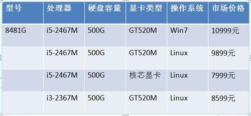 ThinkPad前辈 宏碁TravelMate全系解读