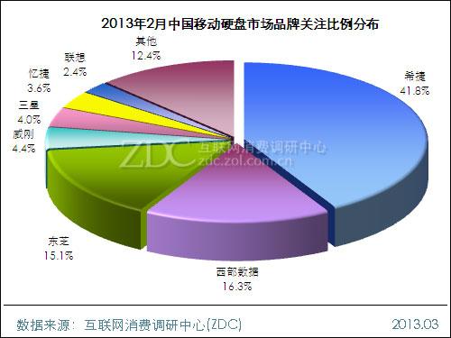 2013年2月中国移动硬盘市场分析报告
