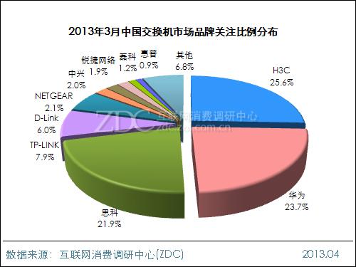 2013年3月中国交换机市场分析报告