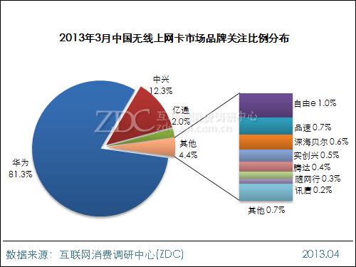 2013年3月中国无线上网卡市场分析报告