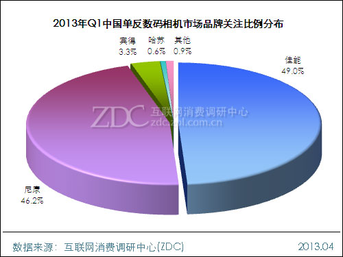 2013年第一季度中国单反数码相机市场分析报告