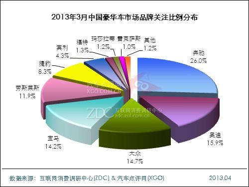 2013年3月中国豪华车市场分析报告