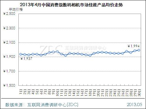 2013年4月中国消费级数码相机市场分析报告
