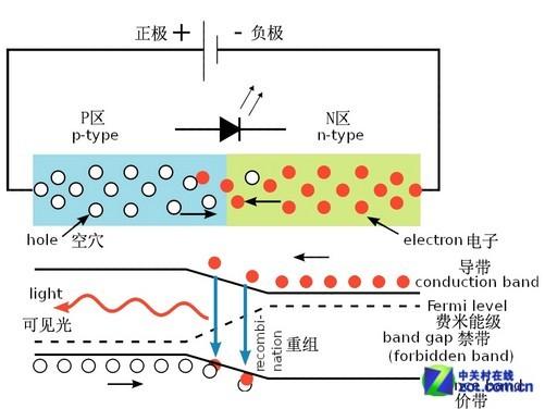 led照明 正文  发光二极管由半导体芯片组成,半导体芯片分为两个部分.