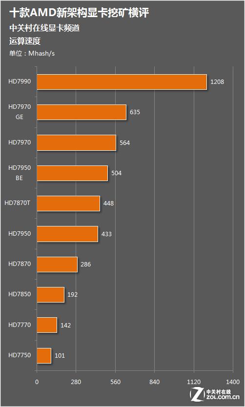 数量再少也是钱 AMD全系显卡挖矿横评
