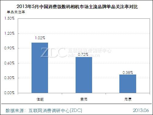 2013年5月中国消费级数码相机市场分析报告
