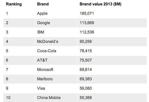 全球最有价值的品牌 苹果公司仍为第一