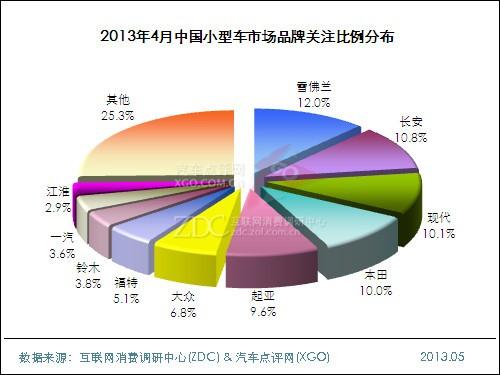 2013年4月中国小型车市场分析报告