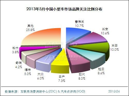 2013年5月中国小型车市场分析报告