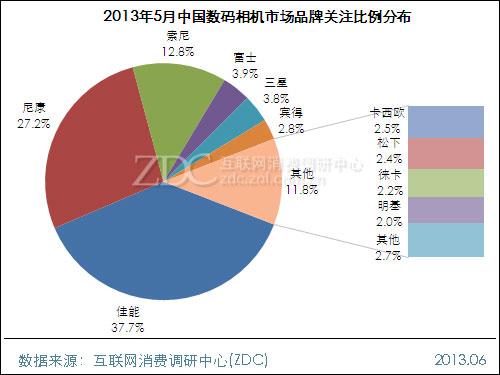 2013年5月中国数码相机市场分析报告