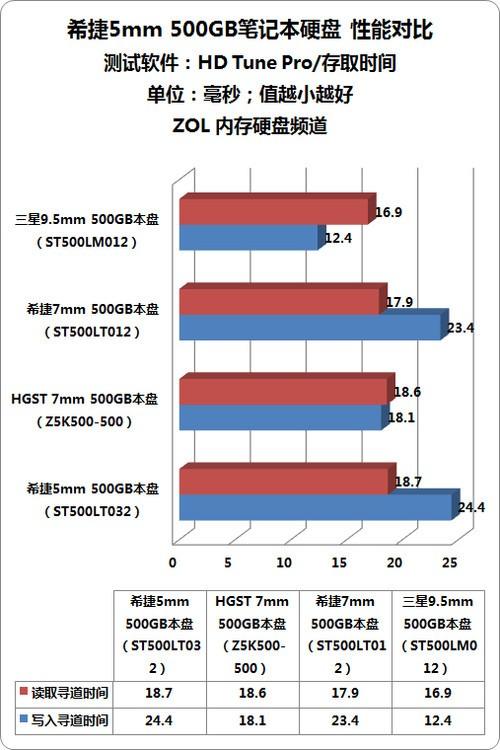 5mm超薄厚度 希捷500GB笔记本硬盘首测