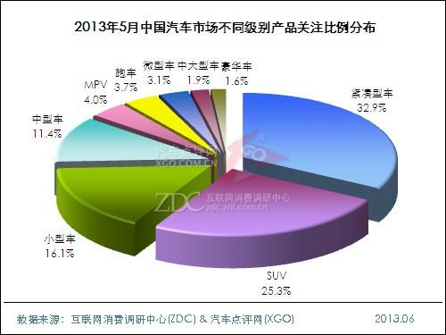 2013年5月中国汽车市场分析报告_调研中心月
