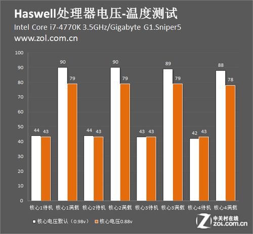 Haswell电压