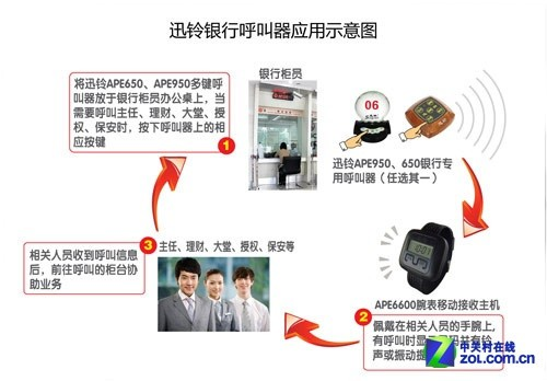 银行各部门负责人手腕上佩戴迅铃移动式接收主机