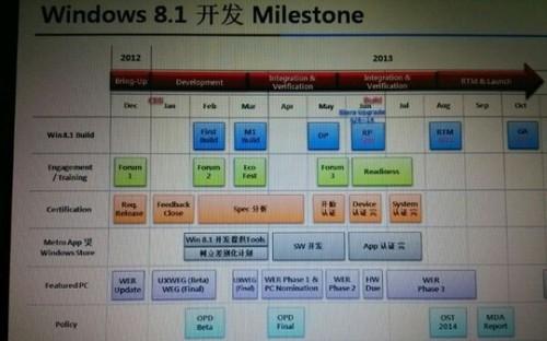 微软或将于10月份正式发布Windows 8.1