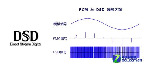 静谧逼真 索尼PCM-D100录音笔傲视发布