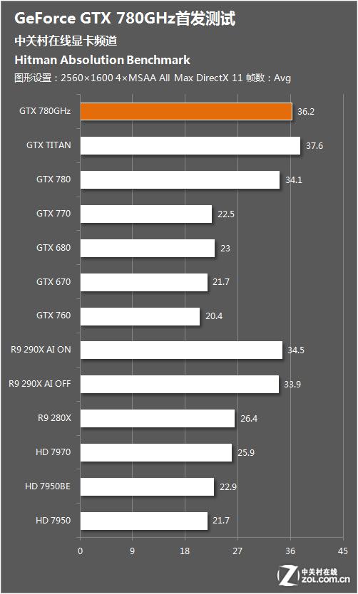 迅速回应挑战 GTX780GHz性能首发测试