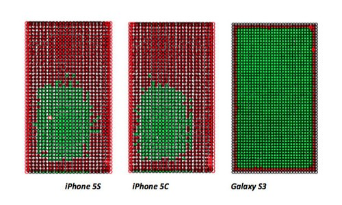 http://www.genuine-opto.com/ZyCMS/uploadfile/cms/www/201511/27102641bilj.jpg_iphone 5s/5c,三星s3屏幕边缘触控识别对比(来自optofiedelity)