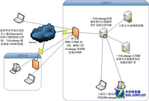 邮件服务器拓扑结构