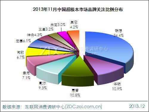 2013年11月中国超极本市场分析报告