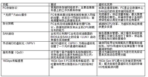 虚拟化的最佳组元:16Gb Gen 5 FC