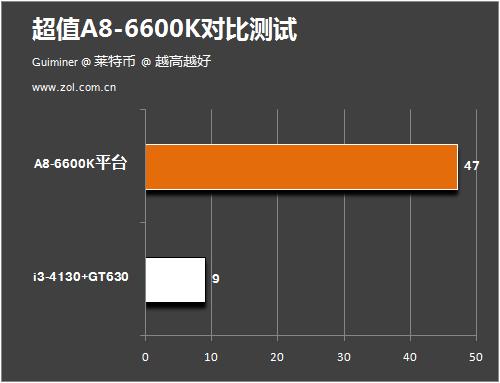 一个顶俩加挖矿赚钱 A8-6600K详细测试