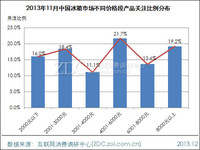 2013年11月中国冰箱市场价格分析报告
