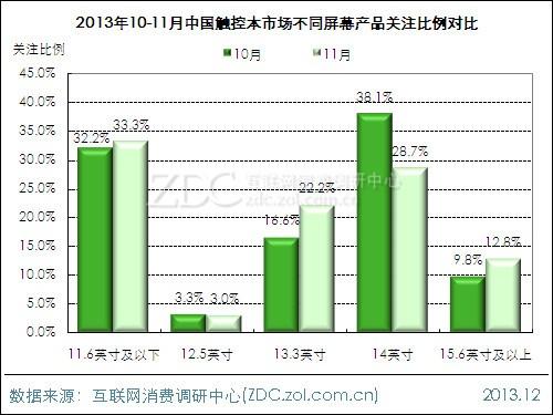 (图)2013年10-11月中国触控本市场不同屏幕产品关注比例对比