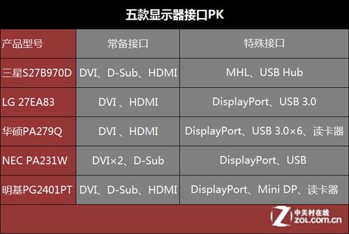 五款显示器各种接口对比   而接口向来是一款显示器的大看...