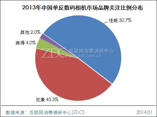 2013年度数码相机市场研究年度报告