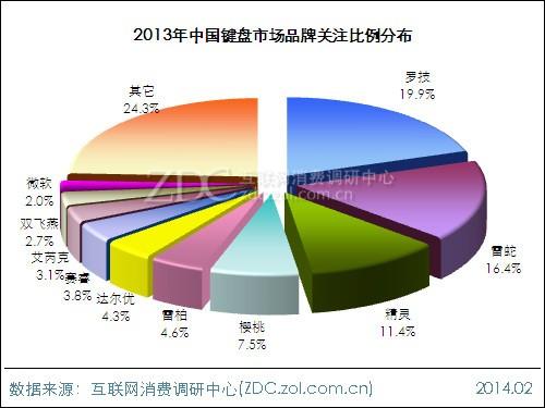 2013-2014中国键鼠市场研究年度报告