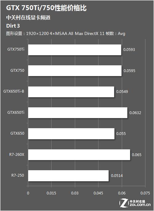 到底划不划算 GTX750Ti/750性价比测试
