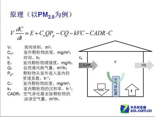 拒绝乱象 空气净化器适用面积标准详解