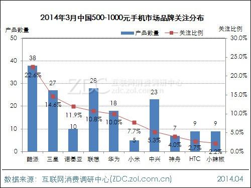 ZDC:绝不只有红米 3月千元手机市场盘点