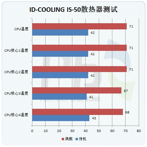ID-COOLING IS-50散热器评测