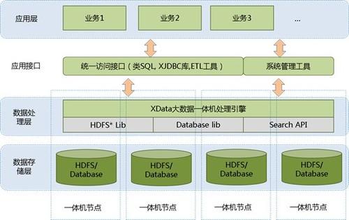 """""""四层框架""""构筑大数据安全平台"""