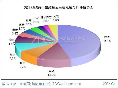 2014年5月中国超极本市场分析报告