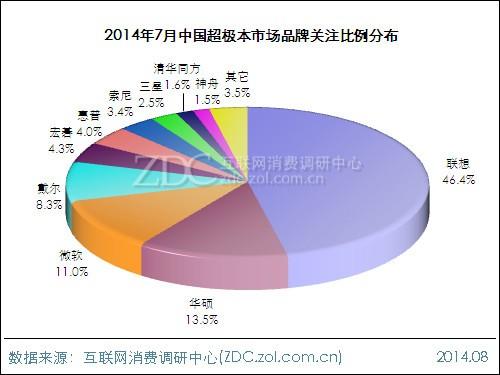 2014年7月中国超极本市场分析报告