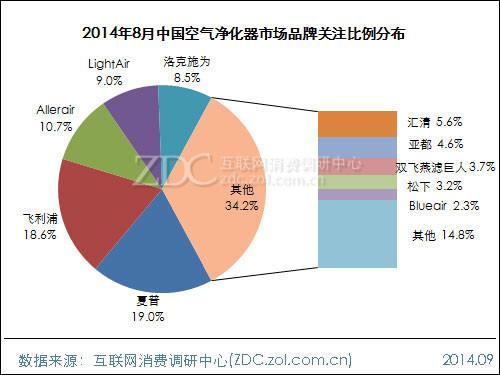 2014年8月中国空气净化器市场分析报告