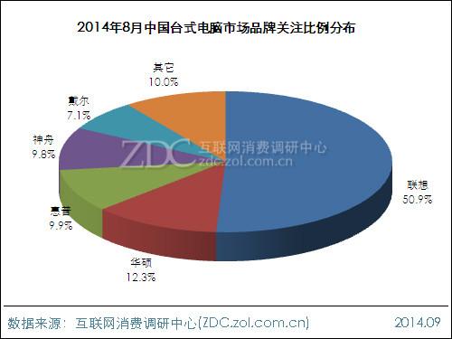 2014年8月中国台式电脑市场分析报告