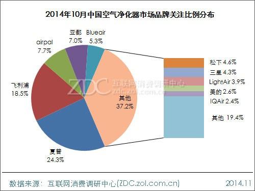 2014年10月中国空气净化器市场分析报告